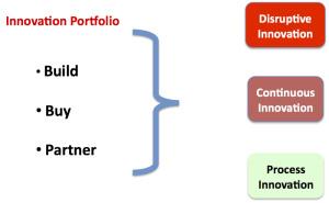 innovation portfolio